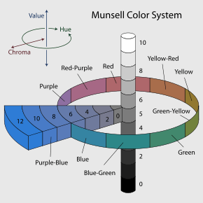 290px-Munsell-system_svg