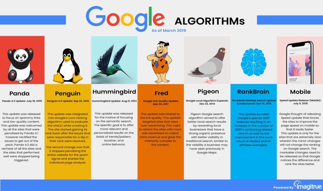 https://deepblue-digital.co.uk/google-algorithm-updates/