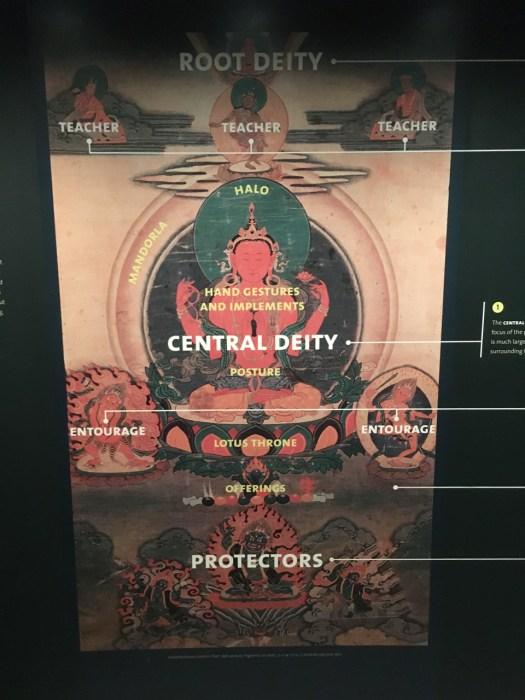 Mandala, Rubin Museum, New York