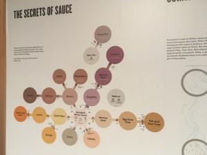 Museum of Food and Drink (MOFAD) Lab, Brooklyn