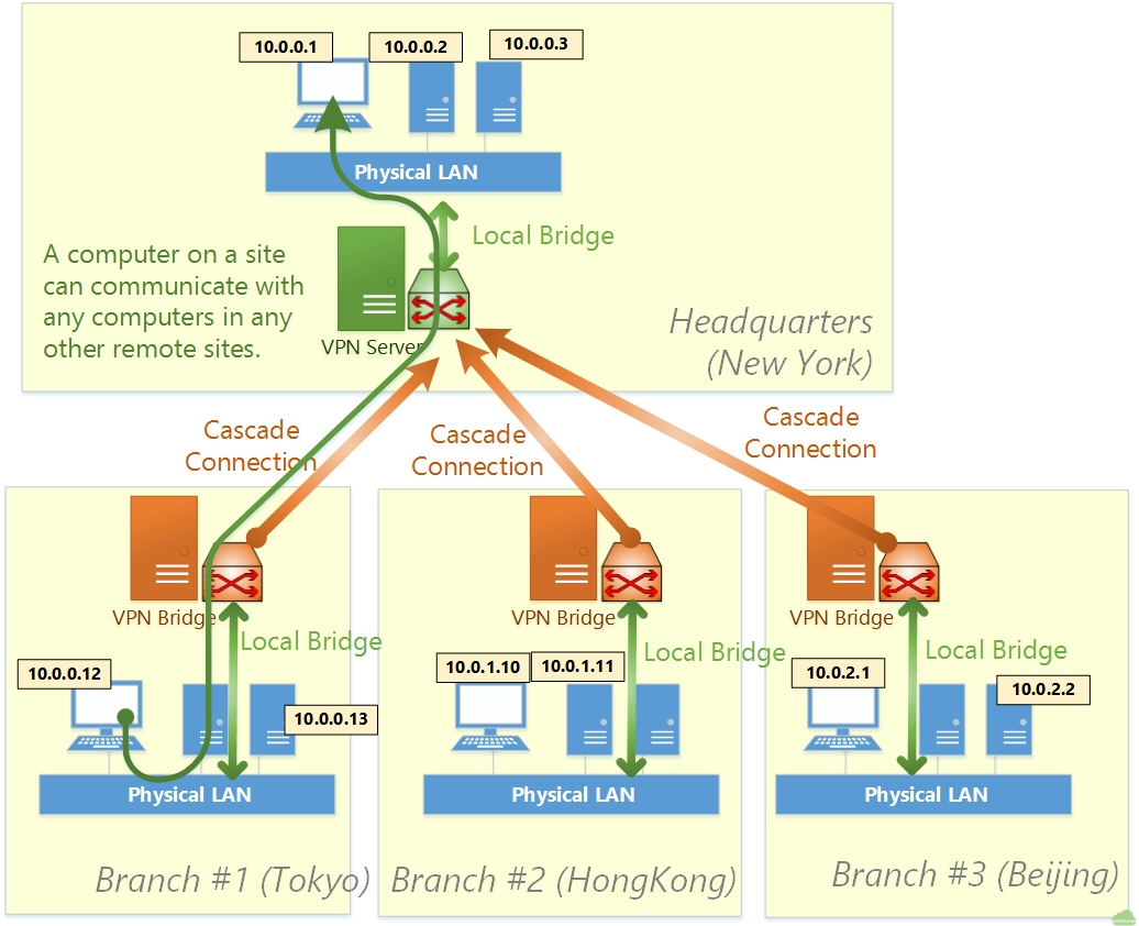 site to vpn diagram triumph tr6 wiring 활용 사례 gotocloud