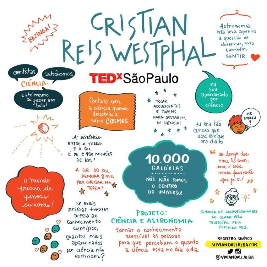 TEDx São Paulo - Vivian Dall Alba - ilustradora e desginer - facilitação gráfica - Cristian Reis Westphal