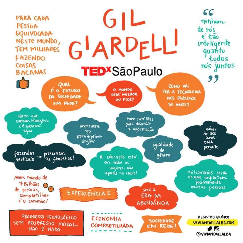 TEDx São Paulo - Vivian Dall Alba - ilustradora e desginer - facilitação gráfica - Gil Gardelli