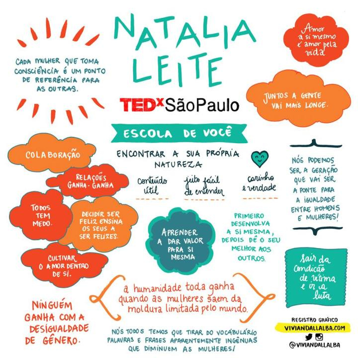 TEDx São Paulo - Vivian Dall Alba - ilustradora e desginer - facilitação gráfica - Natalia Leite