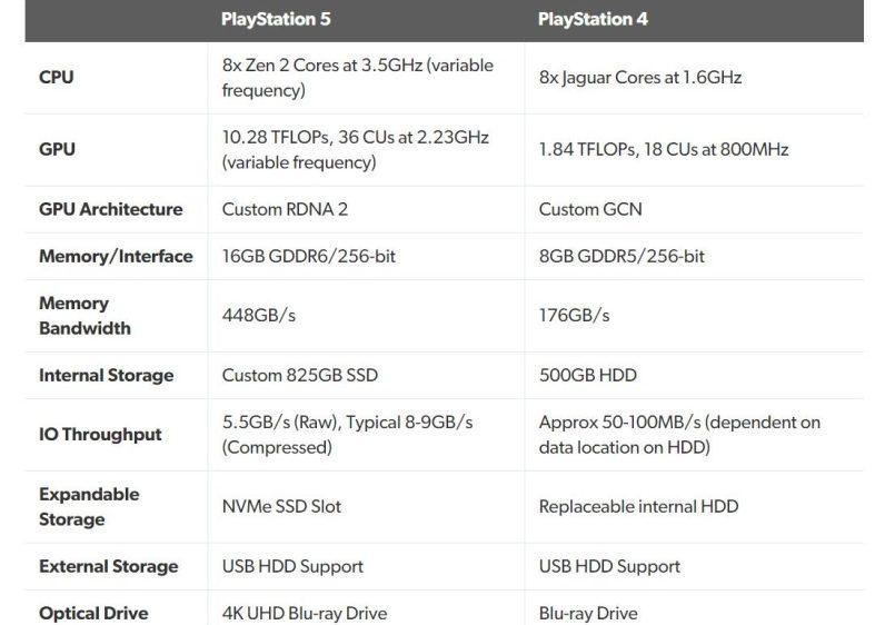 comparaison PS4 PS5