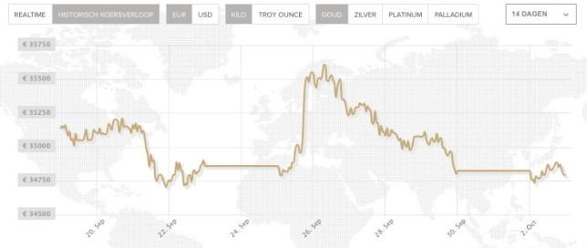 goudkoers in een koersgrafiek