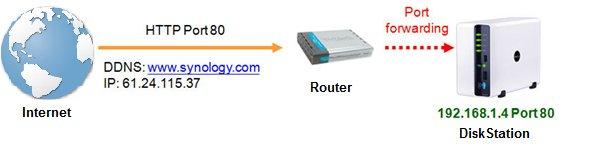 Configuracion servidor synology NAS DS213J 4