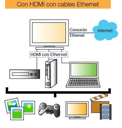 cables hdmi con ethernet