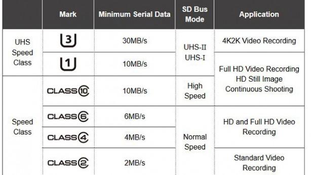 Speed Class (Velocidad) de la tarjeta SD