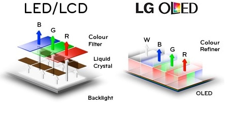 Pantallas OLED vs LED LCD: ¿Qué tecnología es mejor?