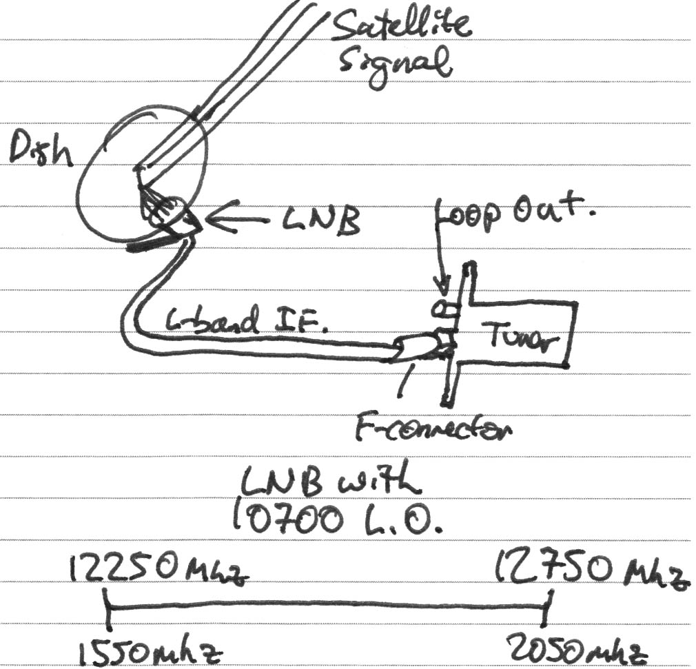 foxtel satellite dish wiring diagram cat6 wire rtl sdr a tool for visualizing broadcast signals lnb