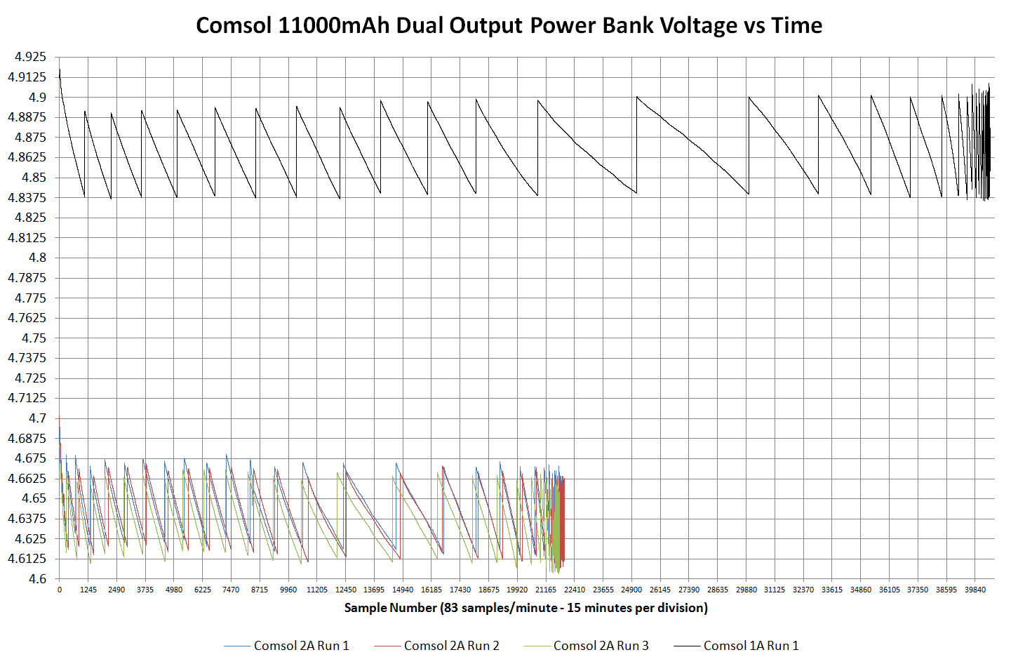 Review & Testing: Comsol 11000mAh Dual Output Power Bank