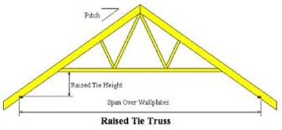 Truss-Evolution-1