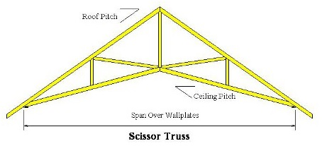 Truss-Evolution-2