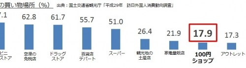 「LIVE JAPAN PERFECT GUIDE TOKYO」訪日外国人が注目する日本の100円ショップ調査