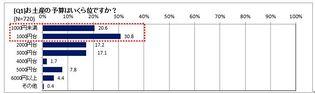 """東京土産予算は""""1,000円台""""買う場所は「駅ナカ」が圧倒的! 全国の30~50代の男女720名にアンケートを実施"""