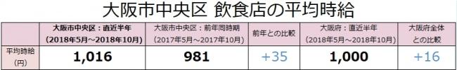 大阪市中央区の飲食店は、時給1,016円(対前年差+35円)!アルバイト最新求人データを求人@飲食店.COMが発表!