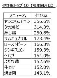 11月29日は「イイニクの日」!出前注文ではヤンニョムチキンやタッカルビなど韓国肉料理が前年比3倍増