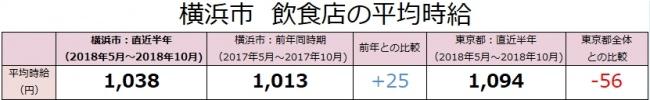 横浜市の飲食店は、時給1,038円(対前年差+25円)!アルバイト最新求人データを求人@飲食店.COMが発表!