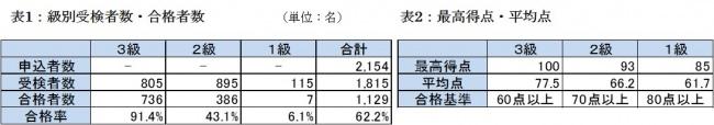 第7回「日本ビール検定」検定終了 1,129名が合格