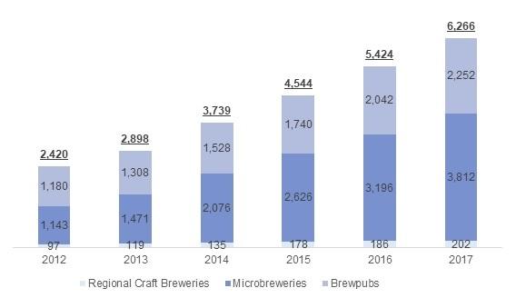 米国クラフトビール醸造所数の推移