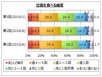 【豆腐に関するアンケート調査】