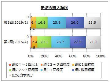 【缶詰の利用に関するアンケート調査】
