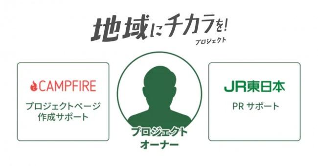 JR東日本×CAMPFIRE 地域商品開発を目的としたクラウドファンディングプロジェクトを3月13日よりいよいよ開始
