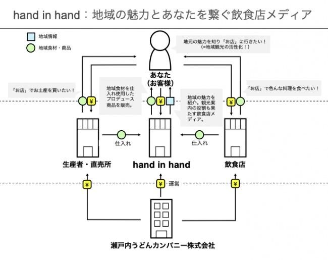 地域の魅力とあなたを繋ぐ飲食店メディア「hand in hand」 -観光活性化モデル図-