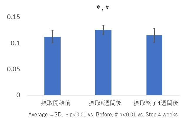 ノニ果汁・魚由来コラーゲンペプチド含有ドリンク摂取による 毛髪の状態の改善を確認  第19回日本抗加齢医学会総会で発表