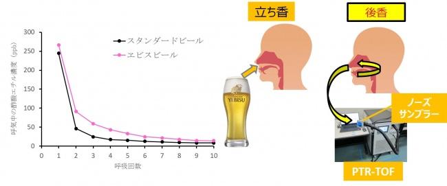 ヱビスビールのコクの秘密は「余韻」にあり!
