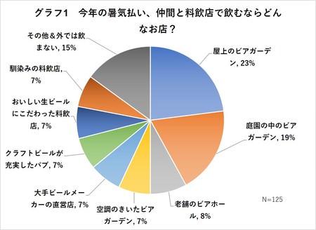 グラフ1 今年の暑気払い、仲間と料飲店で飲むならどんなお店?