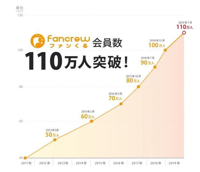 覆面調査・ミステリーショッパー『ファンくる』の会員数が110万人を突破! 7か月で10万人増!!