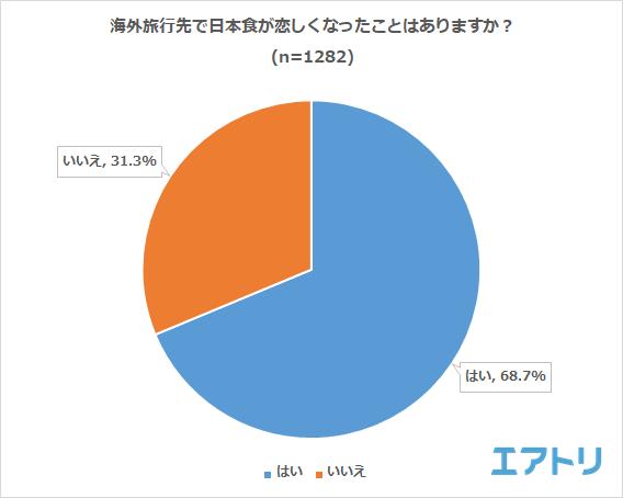 7割が海外で日本食が恋しくなったことあり! 食べたくなったもの1位は「寿司」 海外に日本の食べ物を持って行く男性48.4%に対し女性は64.7%と男女で大きな差