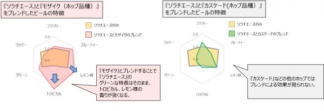図1 「ソラチエース」と他のフレーバーホップとのブレンドによる香りの特長の変化