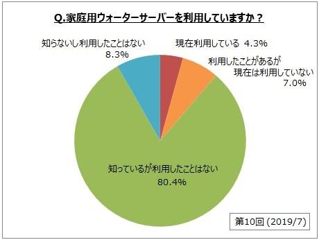 【ウォーターサーバーの利用に関するアンケート調査】家庭用ウォーターサーバー利用経験者は全体の1割強、現在利用は約4%。非利用理由は「維持費がかかる」「設置スペースをとられる」が上位2位