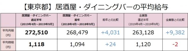 居酒屋・ダイニングバーの社員月給は前年より4,031円上昇(272,510円)!東京都内の居酒屋・ダイニングバー業態の最新求人データを求人@飲食店.COMが発表