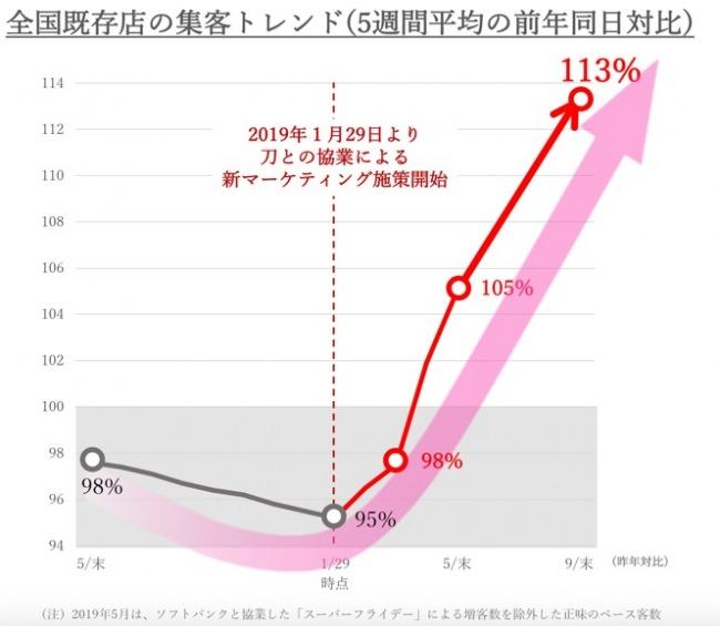 丸亀製麺 9月単月既存店売上 4年ぶりに前年比111% 既存店客数(5週間平均)前年対比*も113%に伸長
