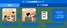 東芝テックが「飲食店向けテーブル決済システム」を発売 ~飲食店に新たな支払い体験を提供~