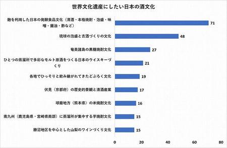 グラフ2 世界遺産にしたい日本の酒