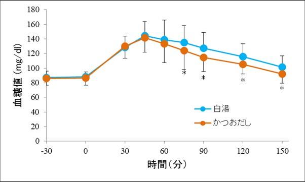 図 かつおだし摂取時と白湯摂取時の血糖値の推移 *:有意差あり(p<0.05)