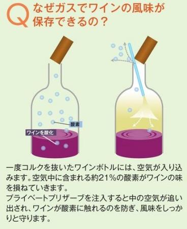 比重の重いガスでワインにフタをして酸素と触れさせない仕組み。