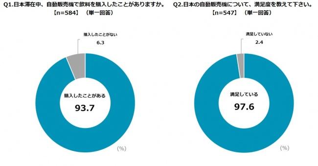 <中韓米の訪日外国人600人に聞いた自動販売機利用に関する意識調査> 日本の自販機に対する満足度は9割以上! 中国は決済方法が分かりにくい、アメリカは商品がイメージと違ったなど、異なる課題も明らかに!