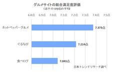 2020年「グルメサイト」の満足度ランキングを公開【日本トレンドリサーチ】
