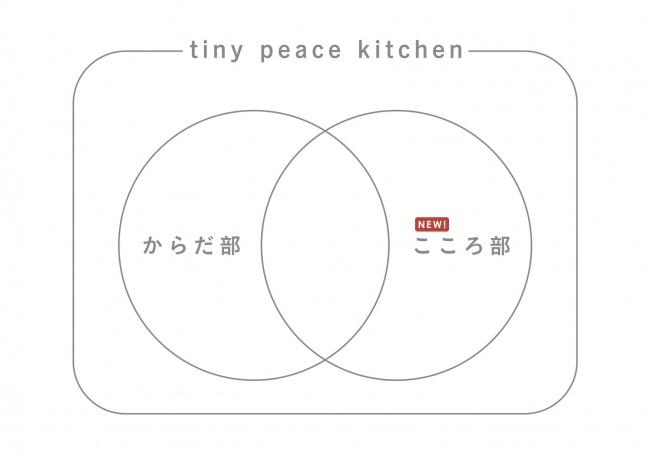 永田町駅そばの家庭料理レストラン「tiny peace kitchen」、「こころ部」を発足しメンタルヘルス向上事業を開始