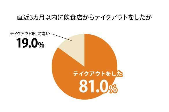 7月以降、8割がテイクアウトを利用すると思うと回答/飲食店のテイクアウトに関する調査