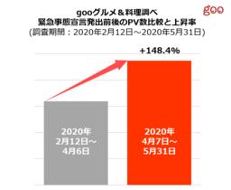 「gooグルメ&料理」で見る緊急事態宣言下のユーザー動向 レシピページのPV数は緊急事態宣言前から148.4%増