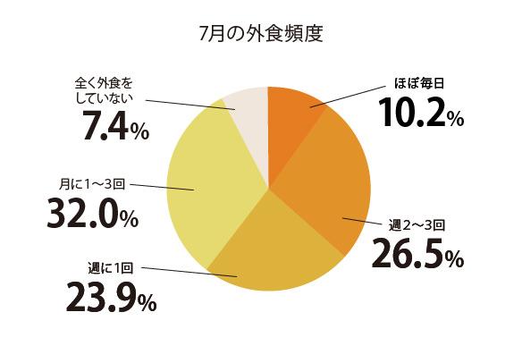 6割以上が8月にテイクアウトの利用をする予定/1854名に聞いた飲食店のテイクアウトに関する調査