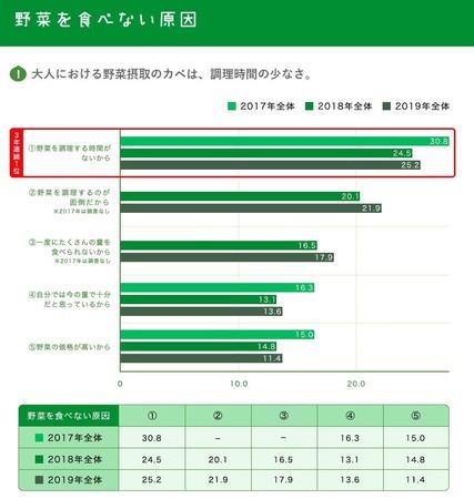 出典:カゴメ株式会社『カゴメ野菜定点調査2019』