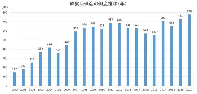 飲食店倒産の倒産推移(年)